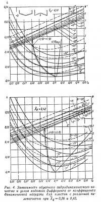 Рис. 4. Зависимость обратного гидродинамического качества