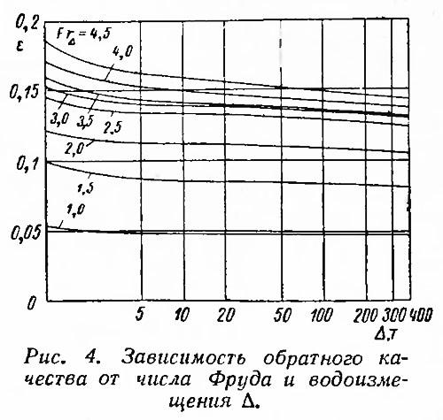 Рис. 4. Зависимость обратного качества от числа Фруда и водоизмещения
