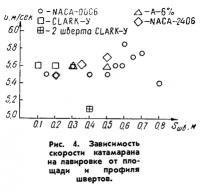 Рис. 4. Зависимость скорости катамарана на лавировке