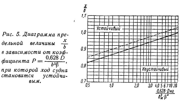 Рис. 5. Диаграмма предельной величины