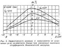 Рис. 5. Эффективность аэрации в зависимости от изменения угла килеватости