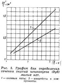 Рис. 5. График для определения сечения гнутых шпангоутов