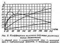 Рис. 5. Коэффициент полезного действия различных типов движителей