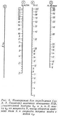 Рис. 5. Номограмма для определения шагового отношения H/D