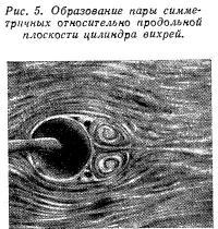 Рис. 5. Образование пары симметричных относительно продольной плоскости цилиндра вихрей