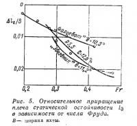 Рис. 5. Относительное приращение плеча статической остойчивости