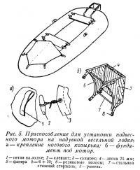 Рис. 5. Приспособление для установки подвесного мотора на надувной весельной лодке