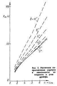 Рис. 5. Расчетное сопротивление корпуса