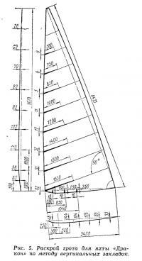 Рис. 5. Раскрой грота по методу вертикальных закладок