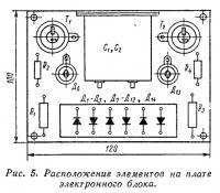 Рис. 5. Расположение элементов на плате электронного блока