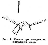 Рис. 5. Съемка при посадке на наветренную мель