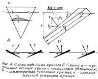 Рис. 5. Схема подводных крыльев Б. Смита