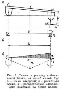 Рис. 5. Схемы к расчету подмачтовой балки на изгиб