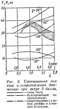 Рис. 5. Соотношения сил тяги и сопротивления движению