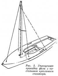 Рис. 5. Упрощенная проводка фала с постоянным креплением спинакера