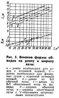 Рис. 5. Влияние формы обводов на длину и ширину яхты