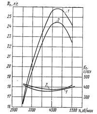 Рис. 5. Влияние изменения фазы продувки на показатели двигателя