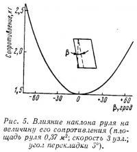 Рис. 5. Влияние наклона руля на величину его сопротивления