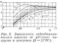 Рис. 5. Зависимость гидродинамического качества от удельной нагрузки