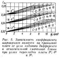 Рис. 5. Зависимость коэффициента шарнирного момента на транцевой плите