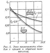Рис. 5. Зона применимости обводов с прямой и обратной килеватостью