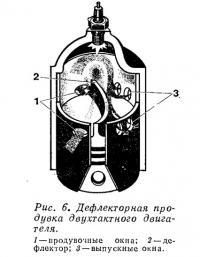 Рис. 6. Дефлекторная продувка двухтактного двигателя