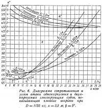 Рис. 6. Диаграмма сопротивления и углов атаки