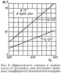 Рис. 6. Эффективность аэрации