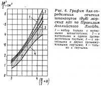 Рис. 6. График для определения сечения шпангоутов