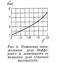 Рис. 6. Изменение оптимального угла дифферента