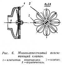Рис. 6. Многолепестковый всасывающий клапан