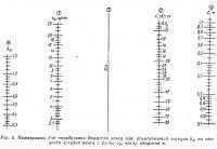 Рис. 6. Номограмма для определения диаметра винта