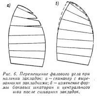 Рис. 6. Перемещение фалового угла при наличии закладок