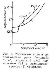 Рис. 6. Поперечная сила и сопротивление руля