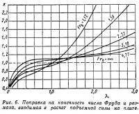 Рис. 6. Поправка на конечность числа Фруда и размаха