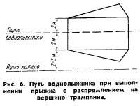 Рис. 6. Путь воднолыжника при выполнении прыжка с распрямлением на вершине трамплина