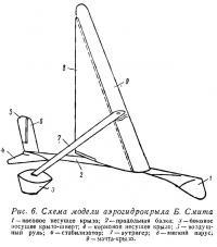 Рис. 6. Схема модели аэрогидрокрыла Б. Смита