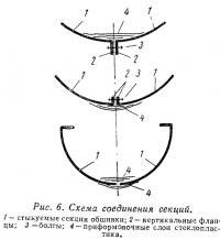 Рис. 6. Схема соединения секций