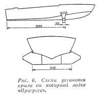 Рис. 6. Схема установки крыла на моторной лодке «Прогресс»