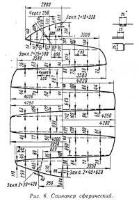 Рис. 6. Спинакер сферический