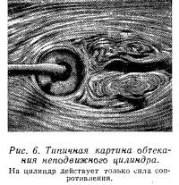 Рис. 6. Типичная картина обтекания неподвижного цилиндра