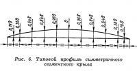 Рис. 6. Типовой профиль симметричного сегментного крыла