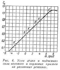 Рис. 6. Углы атаки и подъемная сила носового и кормовых крыльев