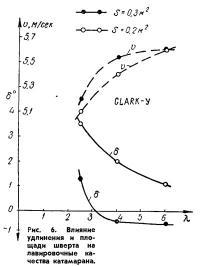 Рис. 6. Влияние удлинения и площади шверта