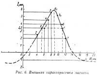 Рис. 6. Внешняя характеристика магнето