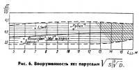 Рис. 6. Вооруженность яхт парусами