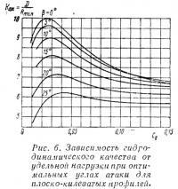 Рис. 6. Зависимость гидродинамического качества для плоско-килеватых профилей