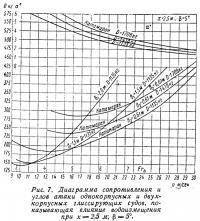 Рис. 7. Диаграмма сопротивления и углов атаки