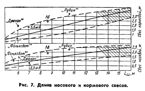 Рис. 7. Длине носового и кормового свесов
