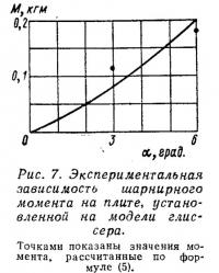 Рис. 7. Экспериментальная зависимость шарнирного момента на плите